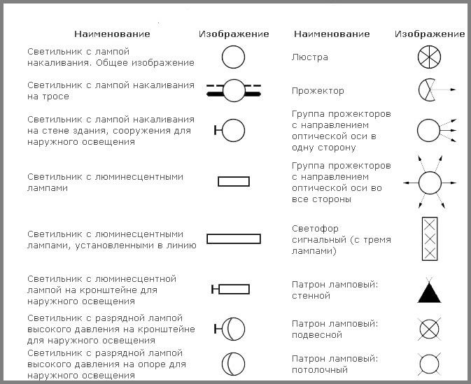 Обозначение электроприборов на схемах электропроводки-1